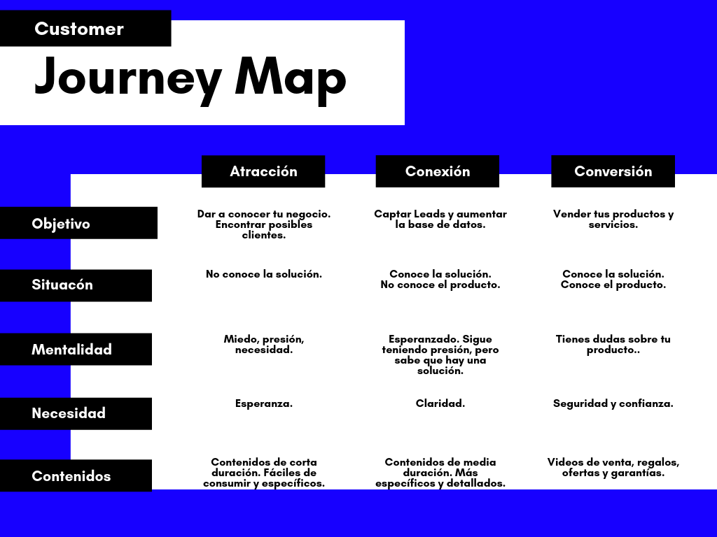 Customer Journey Map por Viña del Marketing