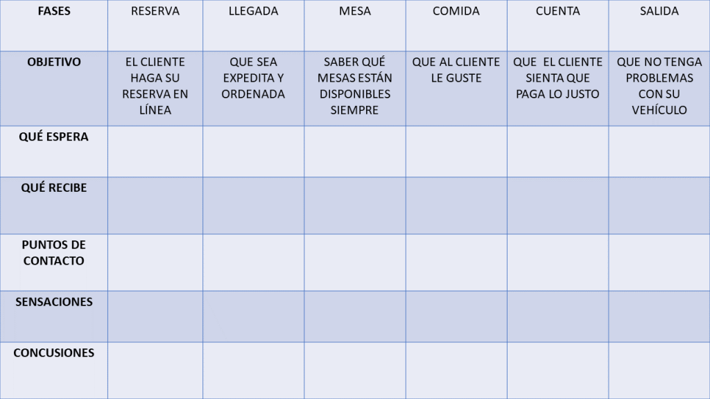 Customer Journey Map Objetivos Chile