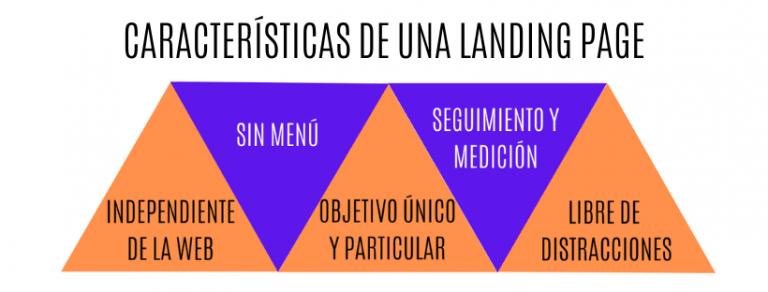 Características de una Landing Page